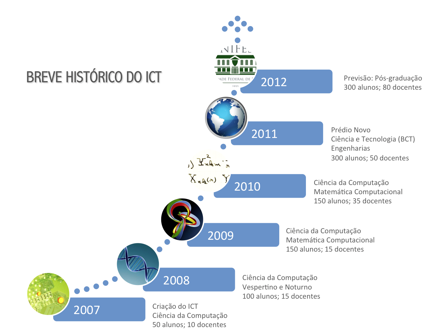 Breve histórico do ICT